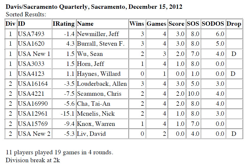 December 15, 2012, tournament results