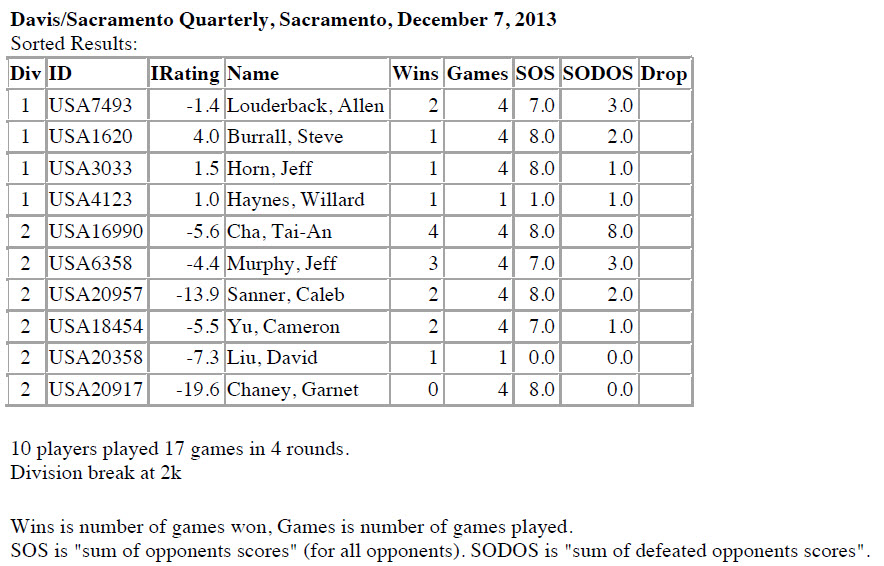 December 7, 2013, Tournament Results