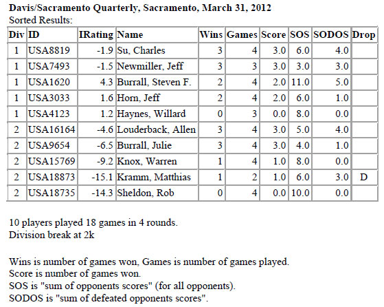 March 31, 2012, Tournament Results