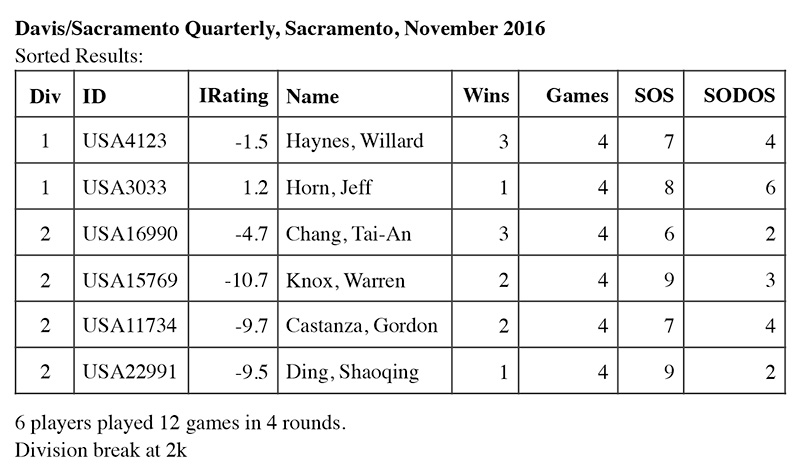 November Tournament Results
