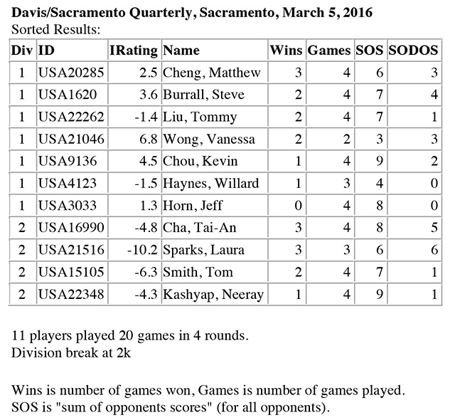 March 2016 Tournament Results