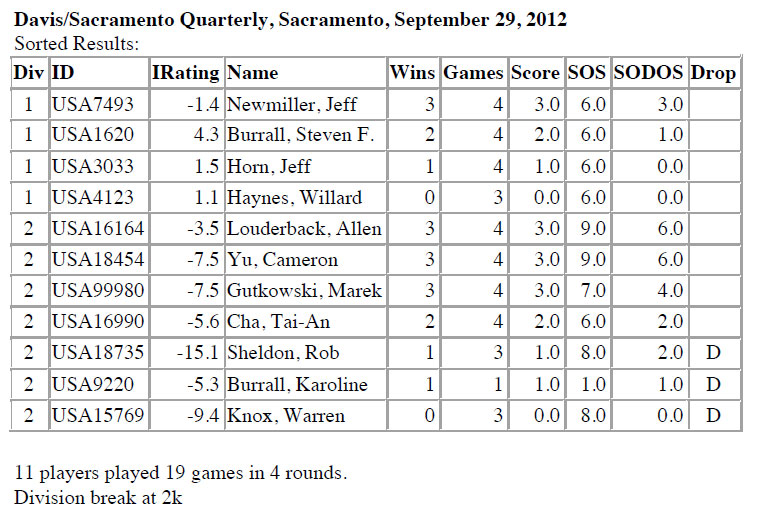 Sept. 2012 tournament Results